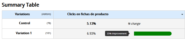 optimizacion de conversiones