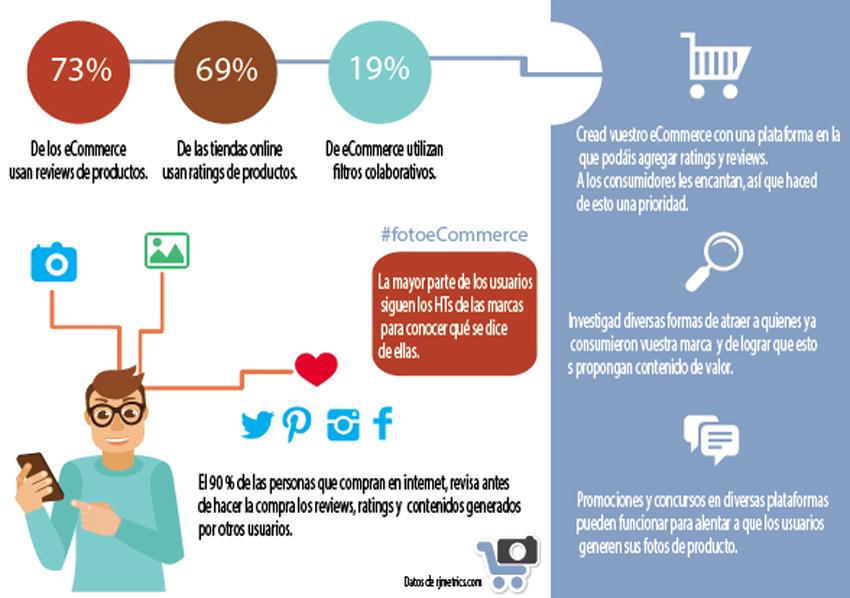 infografía fotos generadas por usuarios
