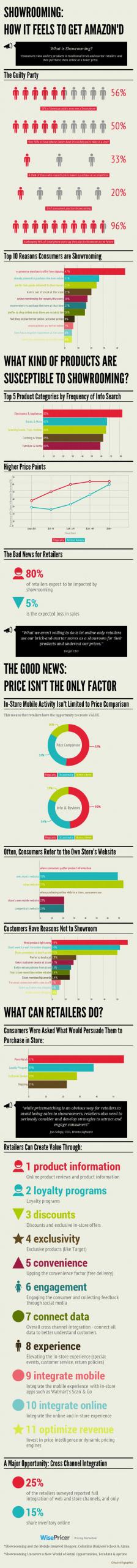 Showrooming infografía