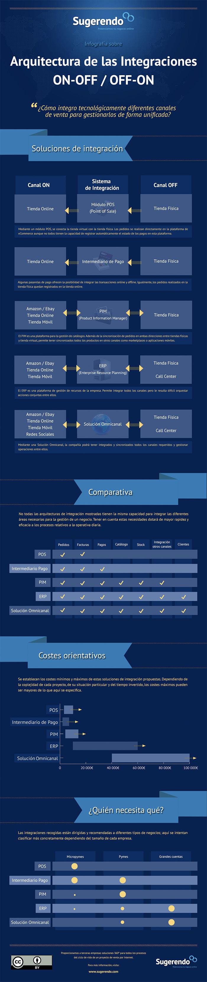 Infografía sobre las distintas soluciones que nos llevan al Omni-Channel