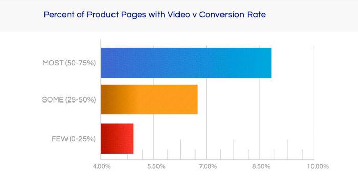 grafico conversion videos ecommerce