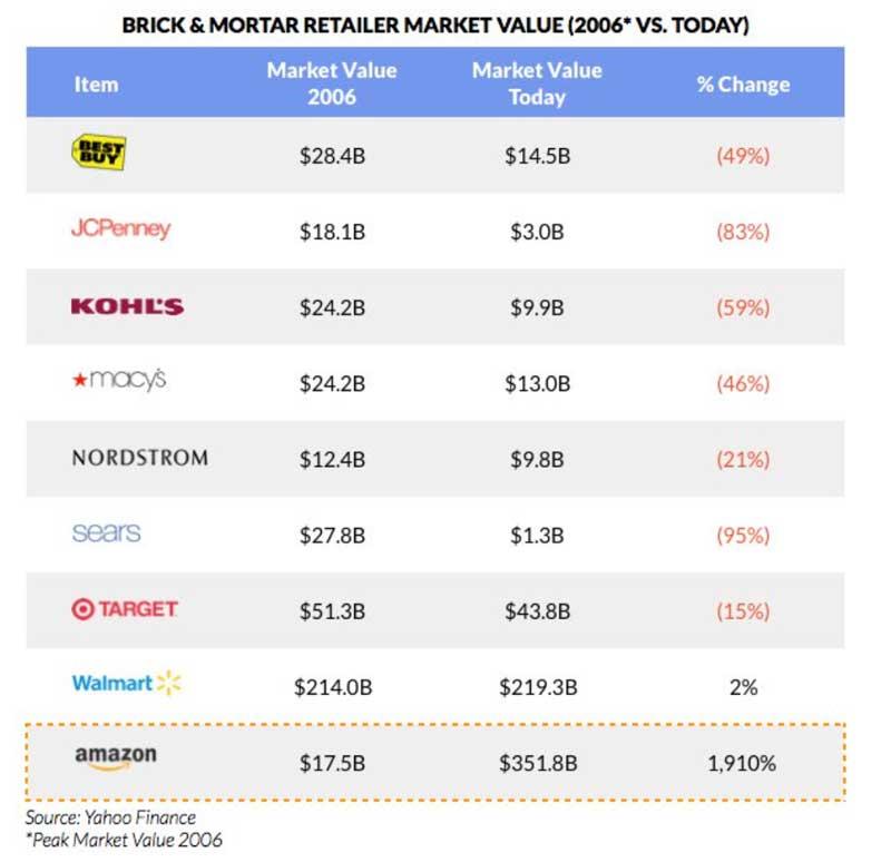 capitalizacion-bursatil-retailers