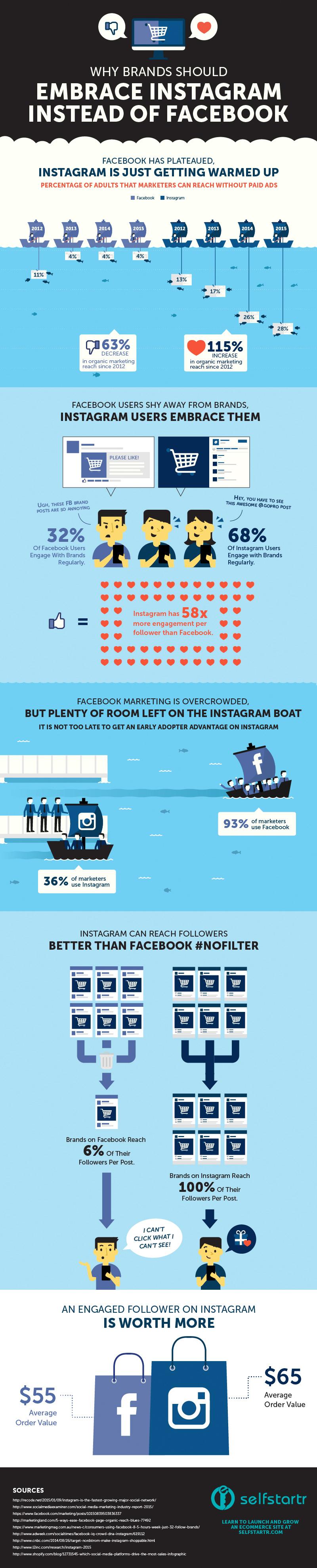 Infografía impacto de Instagram para marcas