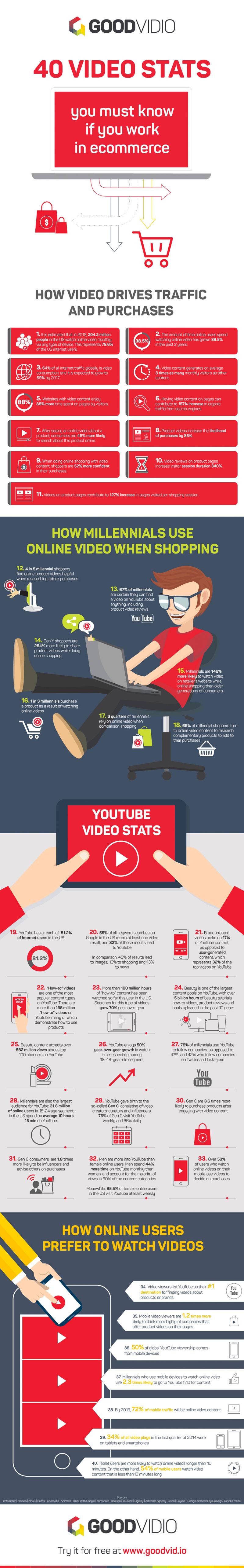 Estadísticas del uso de vídeo en eCommerce
