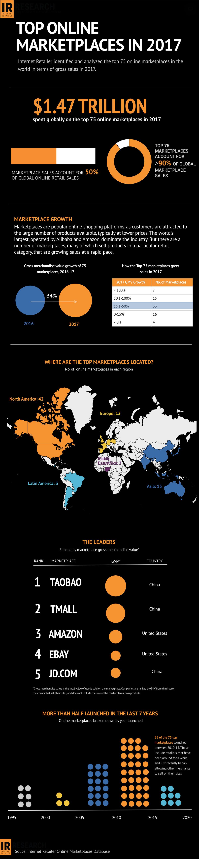 Top Marketplaces Online de 2017
