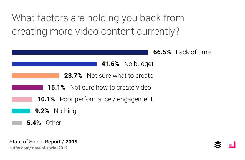 Desafíos de la creación de vídeos en 2019
