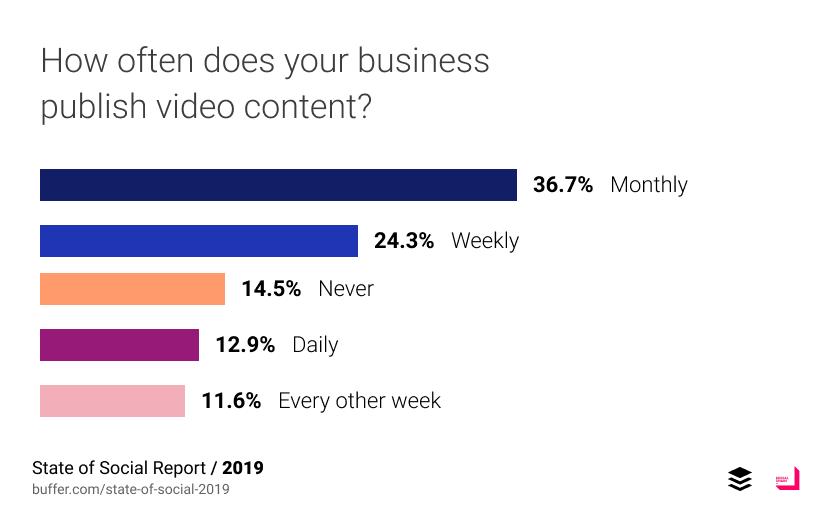 Frecuencia publicación vídeo marcas