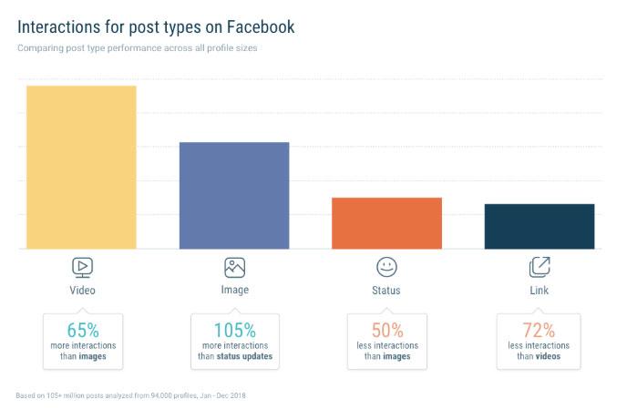 Interacciones contenidos en facebook