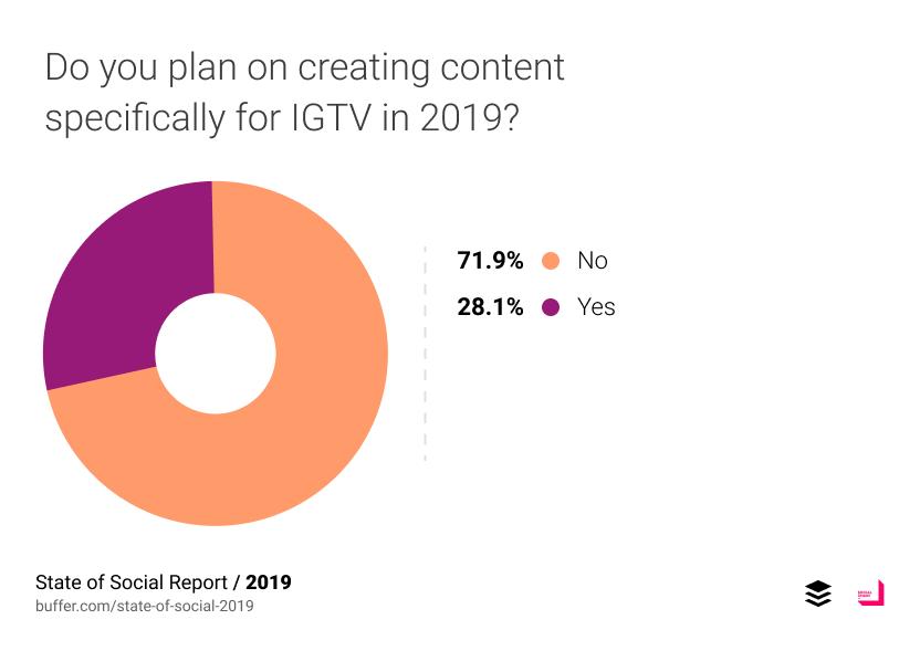 Uso planeado de IGTV para 2019