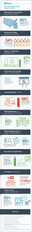 Estadísticas de Video Marketing para 2019