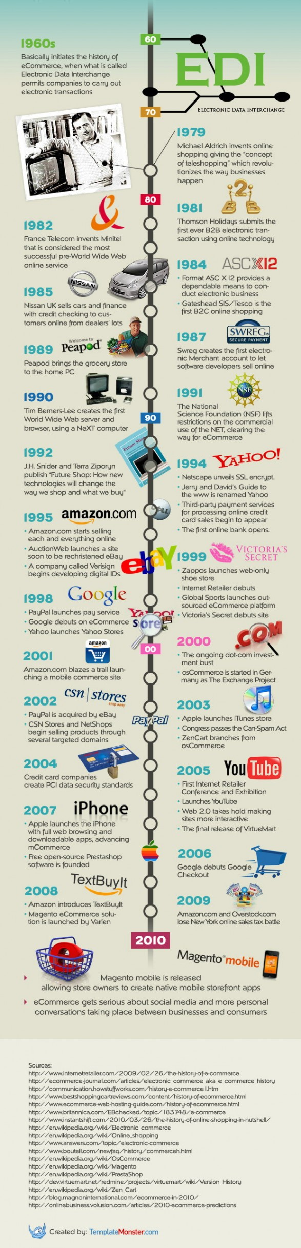 Historia del eCommerce